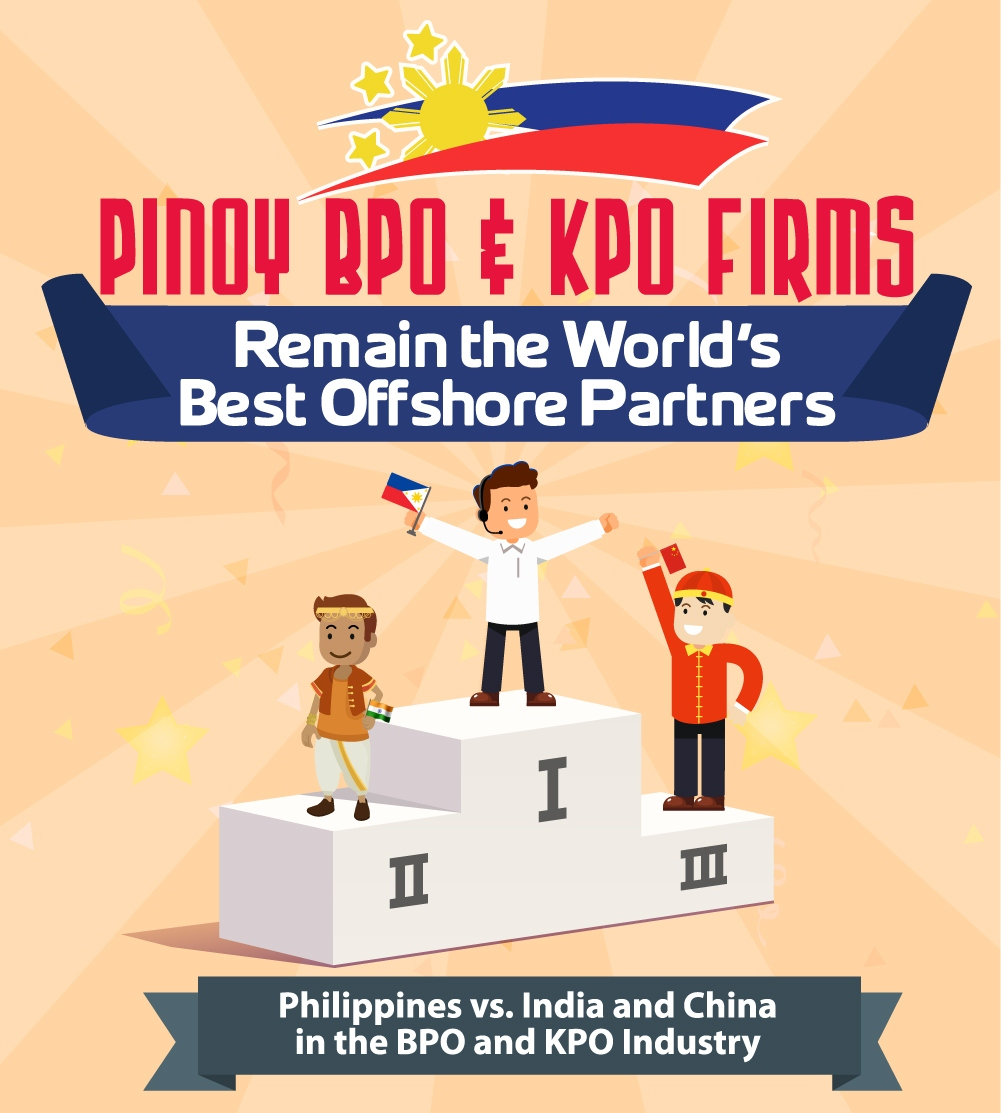Pinoy BPO and KPO Firms Remain the World's Best Offshore Partners - Outsource-Philippines