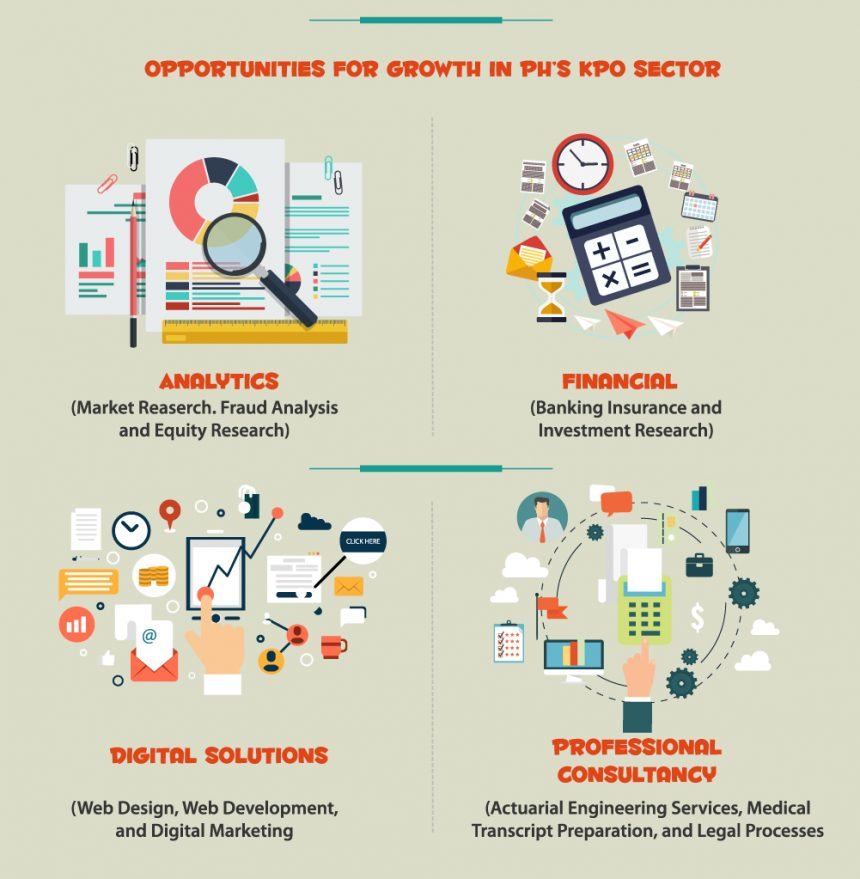 Philippine's BPO Industry Opportunities