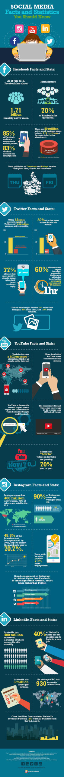 social media facts you cant afford to snub v2 scaled